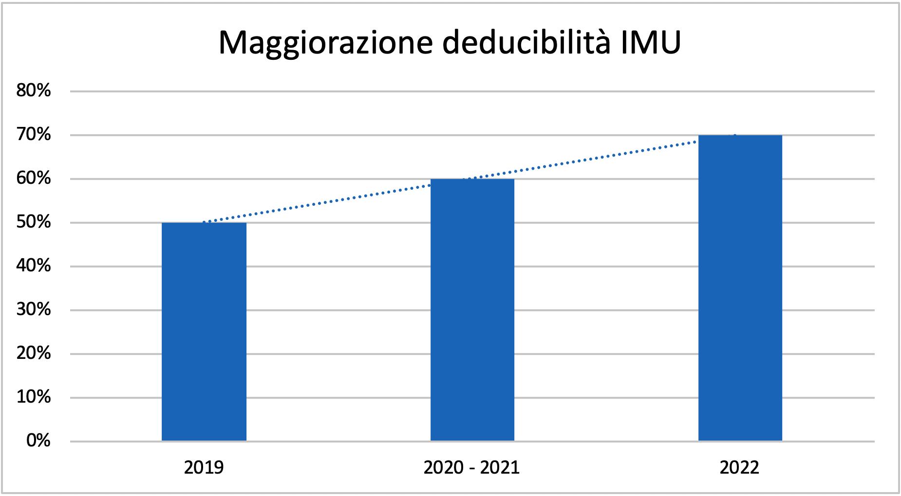 decreto crescita imu deducibile-2