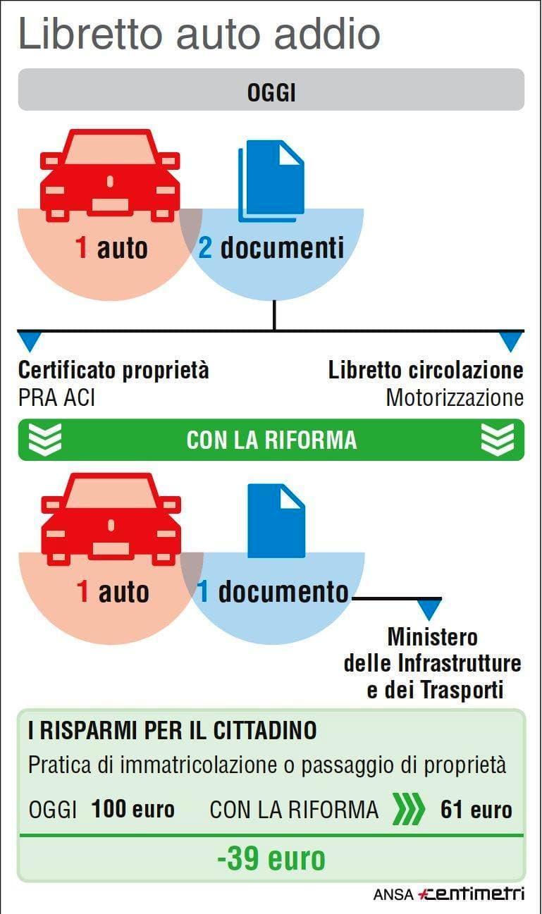 libretto-circolazione-auto