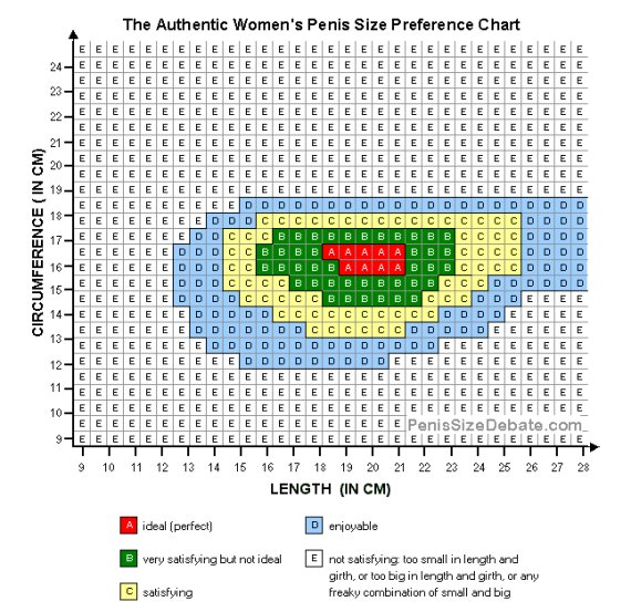 La misura ideale del pene. Tra statistiche, medie mondiali e rimedi miracolosi della rete