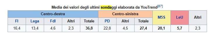 sondaggi elezioni 2018-2