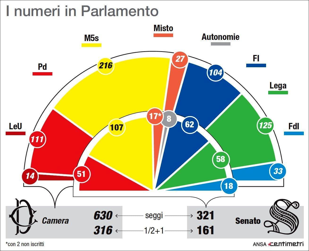 numeri partiti senato-2
