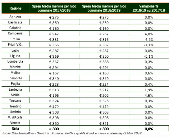 asili-nido-costo-regioni-cittadinanzattiva-2