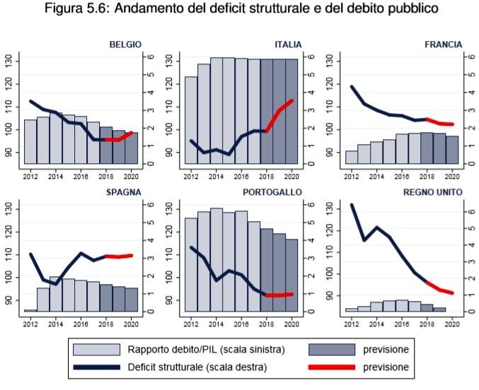 deficit strutturale-2