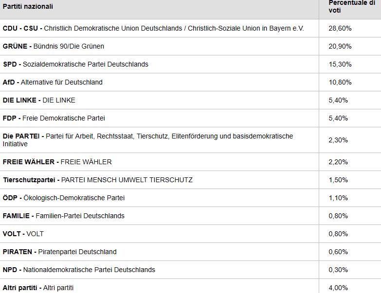 elezioni europee exit poll germania-2