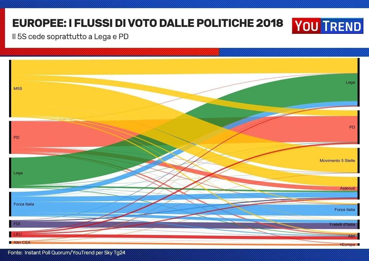elezioni flussi voto-2