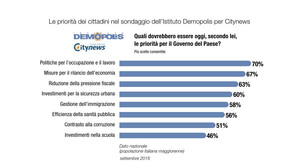 5.Graf_ITALIA_Sicurezza_CityNews_Demopolis-2