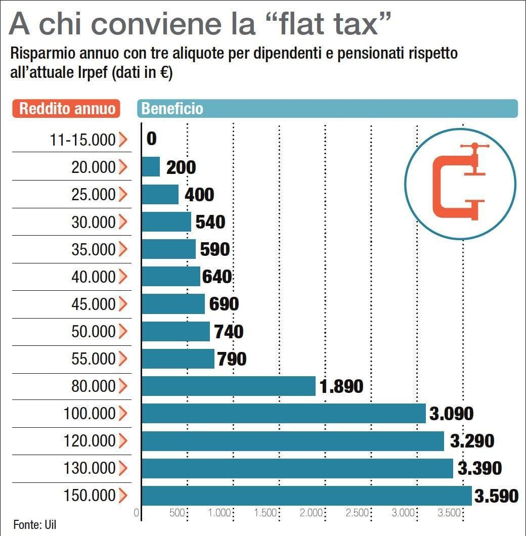 flat-tax-infografica-ansa-2