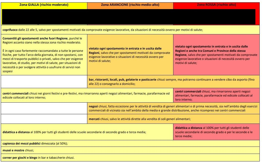 zona gialla arancione rossa nuova-2