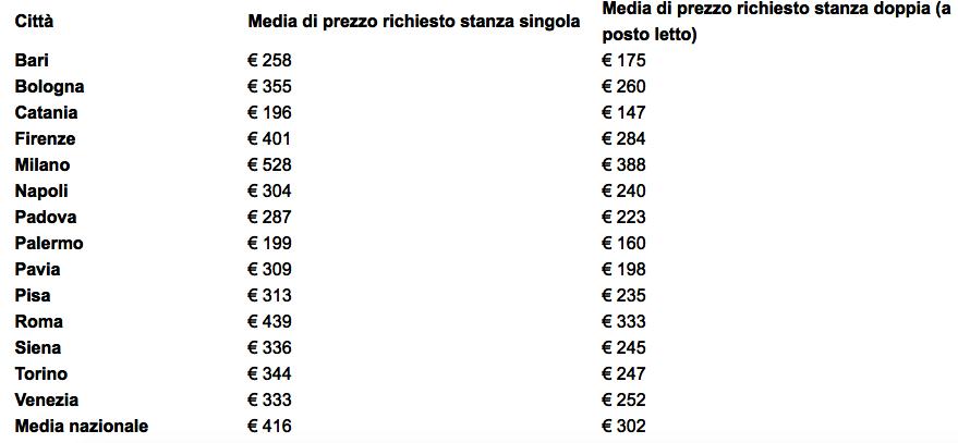 prezzi medi affitto-2