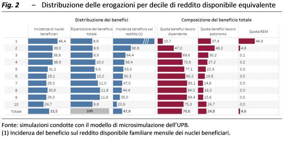 decreto-rilancio-sussidi-upb-1-2