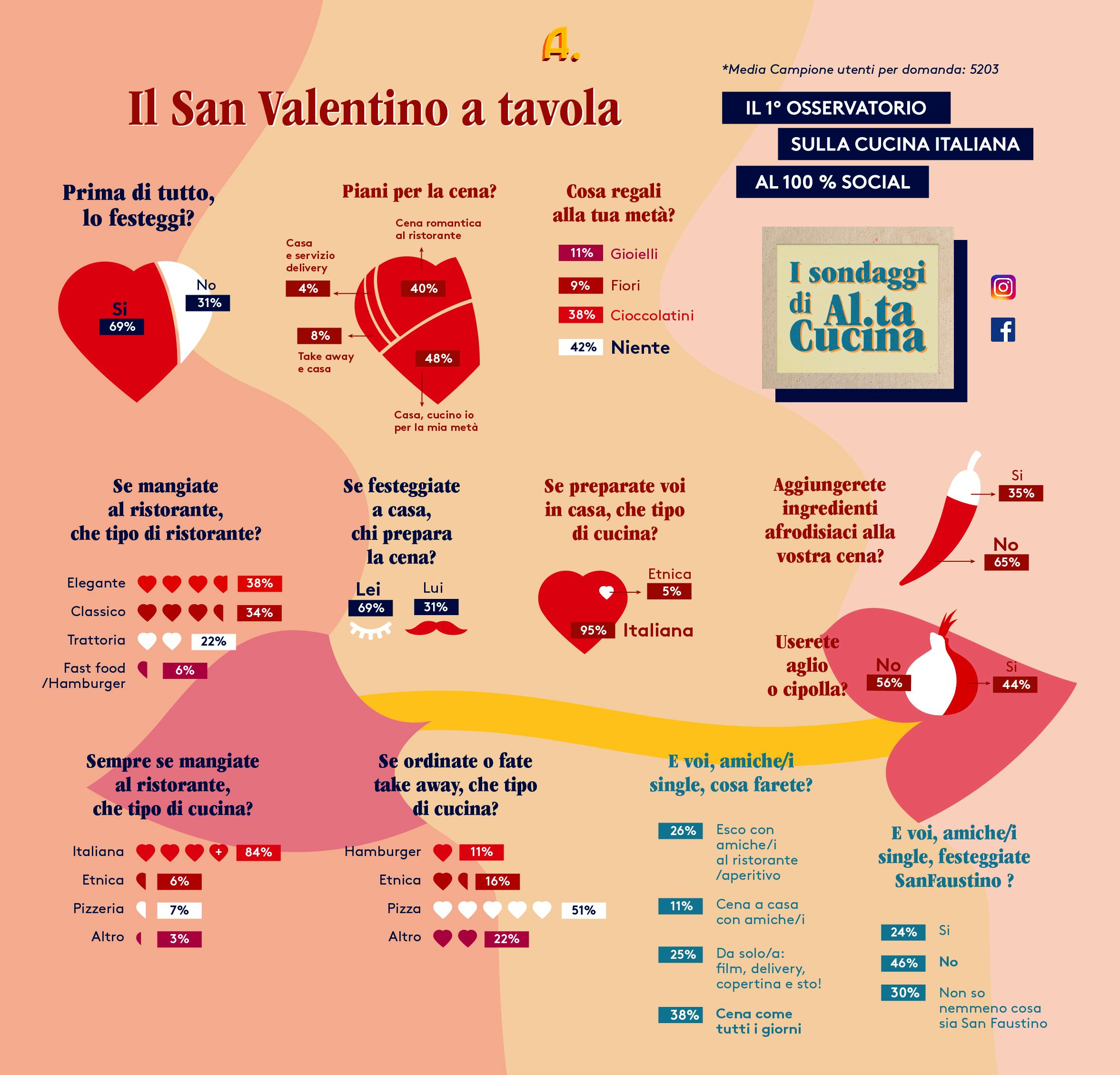 Al.ta Cucina Report Sondaggi San Valentino-2