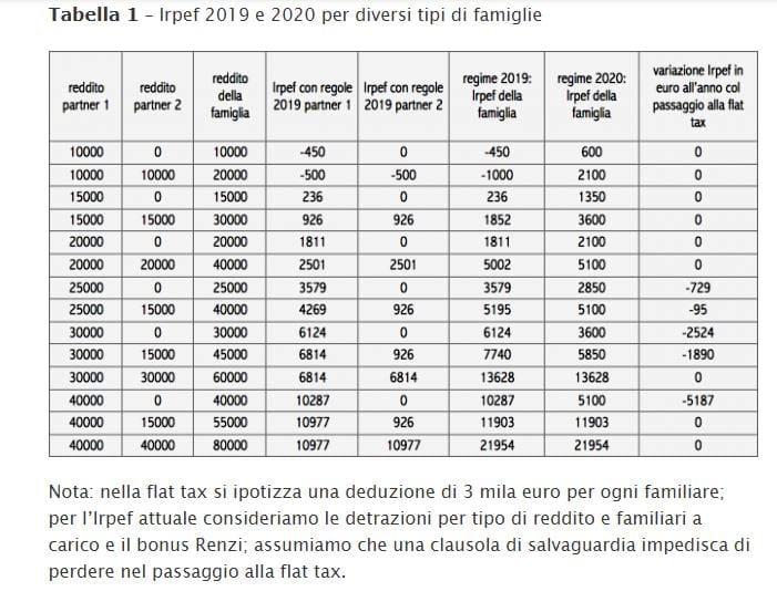 Calendario Bonus Renzi 2020.Bonus Renzi 2019