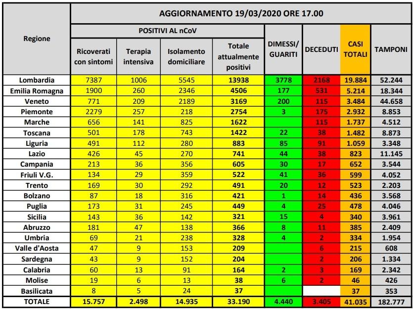 coronavirus dati italia-2