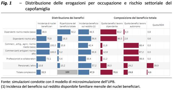 decreto-rilancio-sussidi-upb-2-2