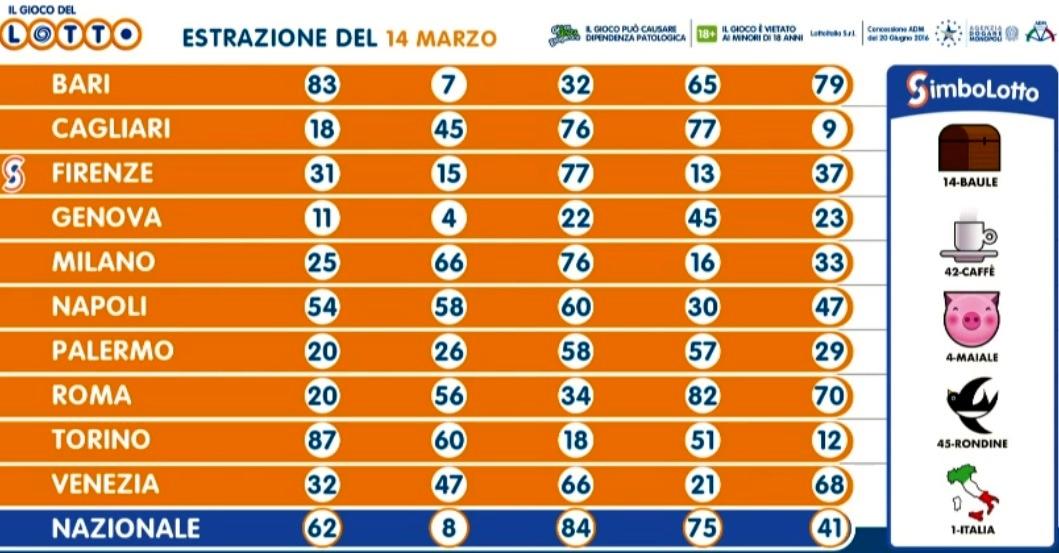 Estrazioni Lotto oggi e numeri SuperEnalotto di sabato 14 ...