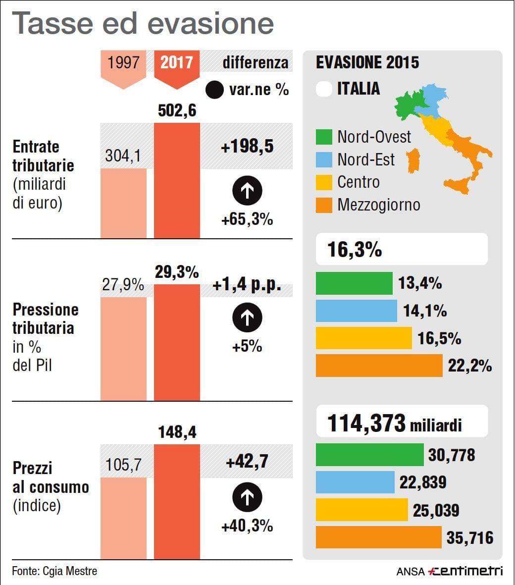 evasione fiscale infografica-2