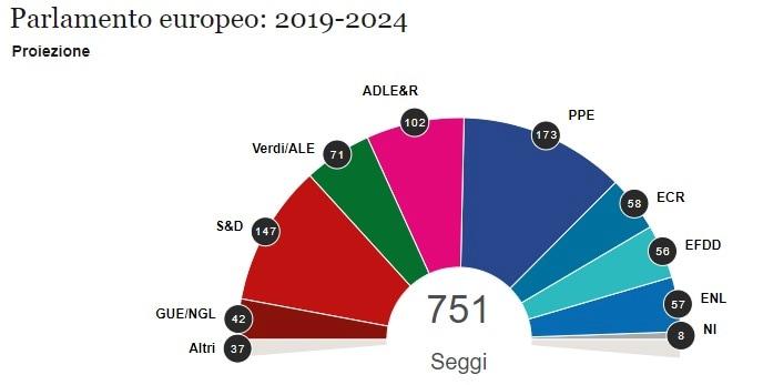 risultati elezioni europee prima proiezione parlamento europeo-2