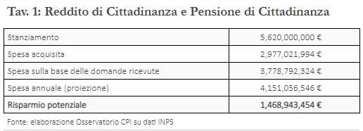 costo reddito di cittadinanza e pensione cittadinanza-2