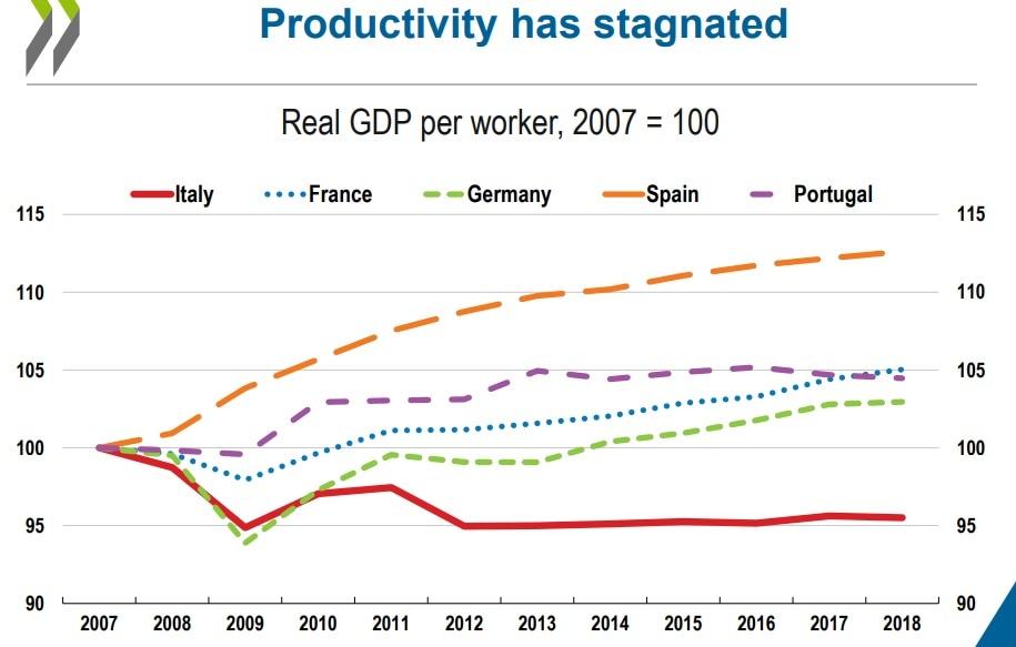 produttività italia-2