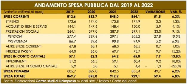 spesa pubblica 2019 2022-2