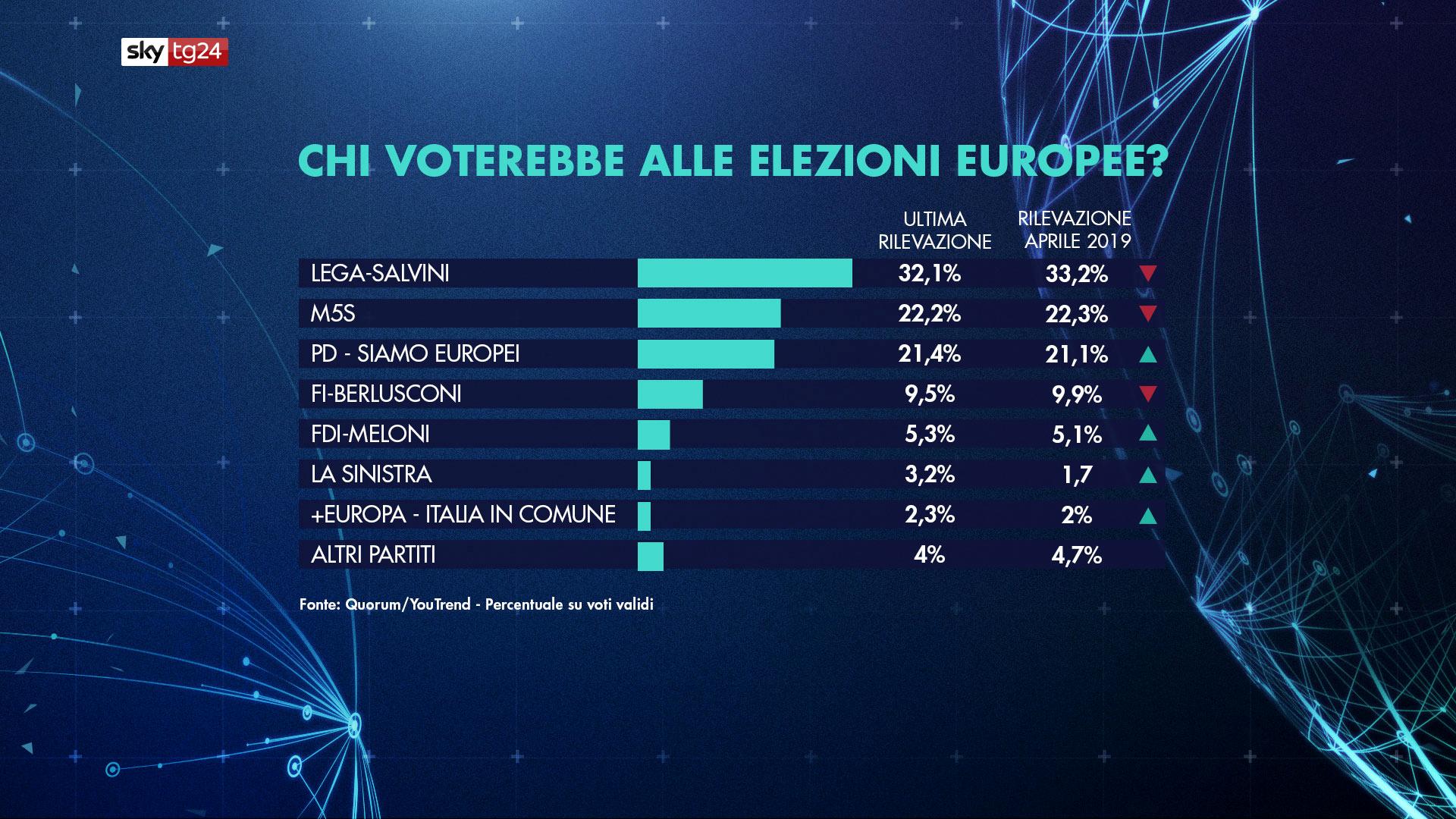sondaggio elezioni europee-2