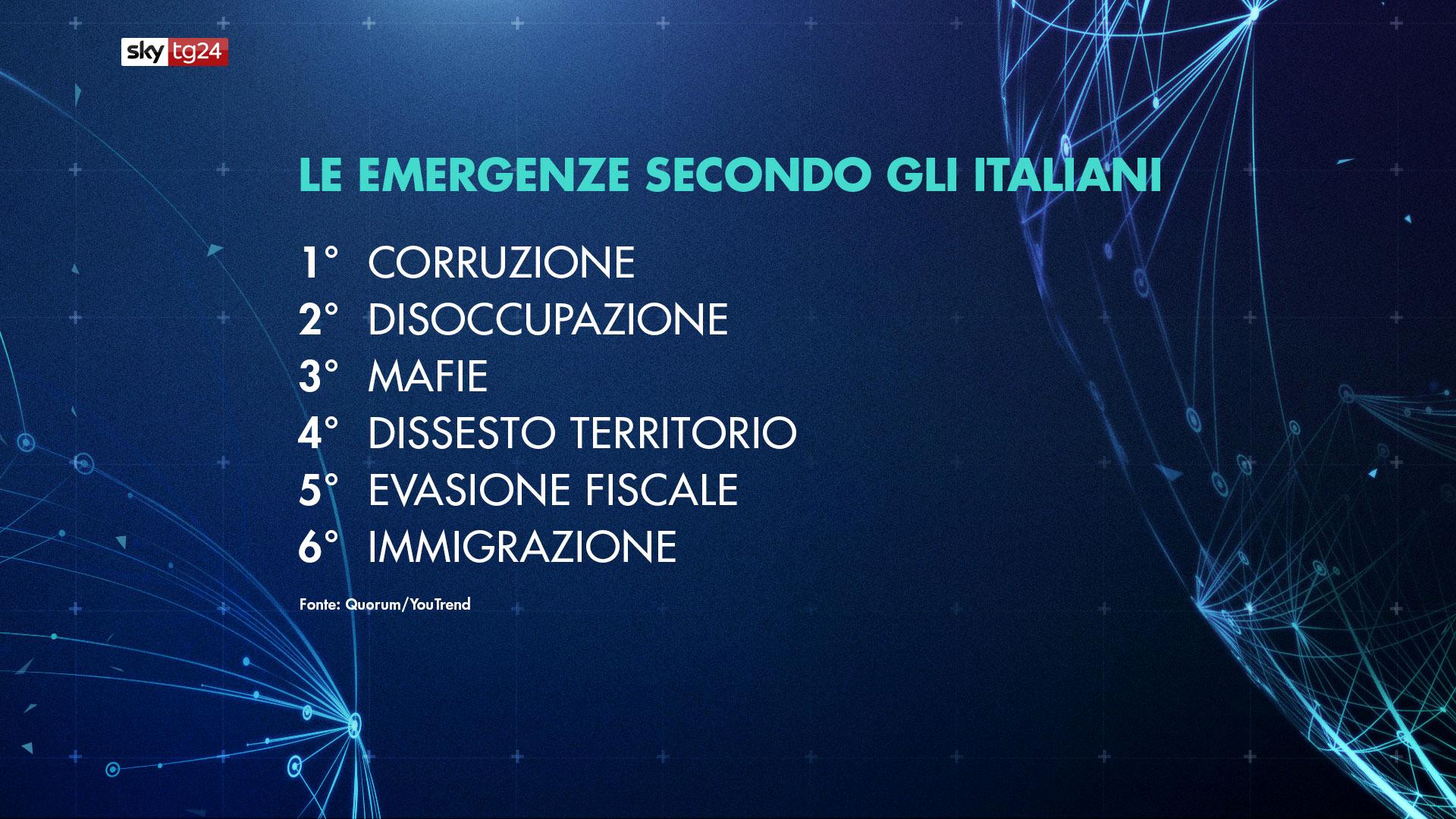 sondaggio priorità italiani-2