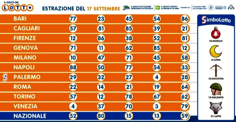 Numeri della lotteria estratti oggi, 17 settembre 2020-2