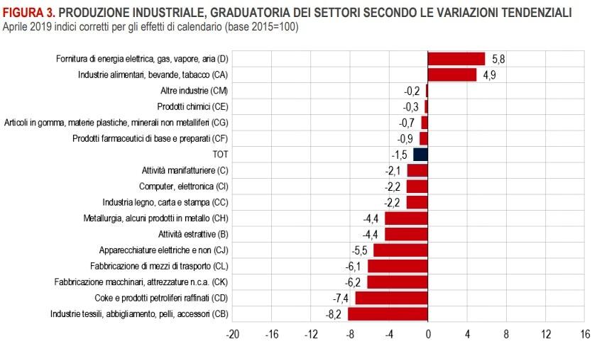 produzione industriale-4