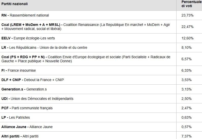 elezioni europee exit poll francia-2