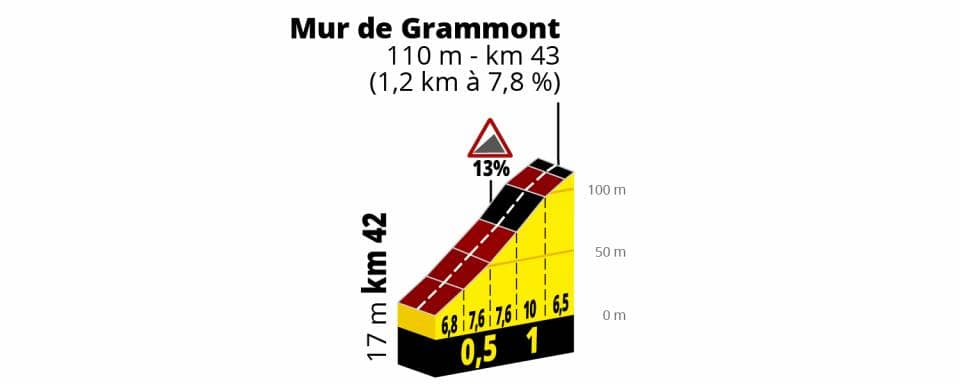 Calendario Tour De France 2019.Tour De France 2019 Tutte Le Tappe Altimetria Calendario