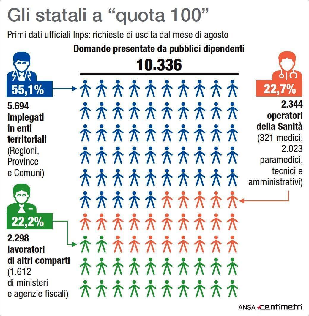 pensioni quota 100 ansa-2