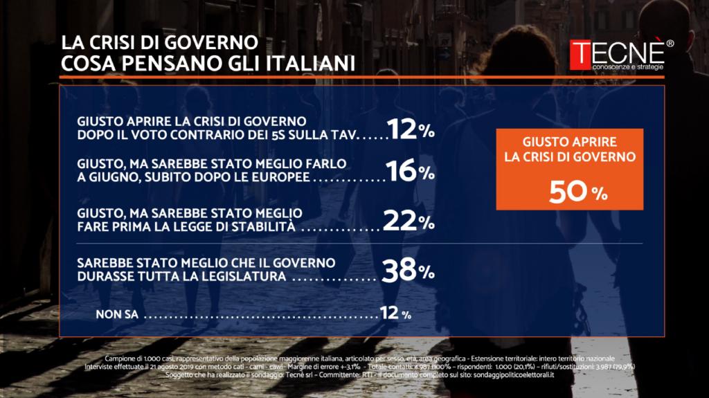 sondaggi politici crisi di governo-2