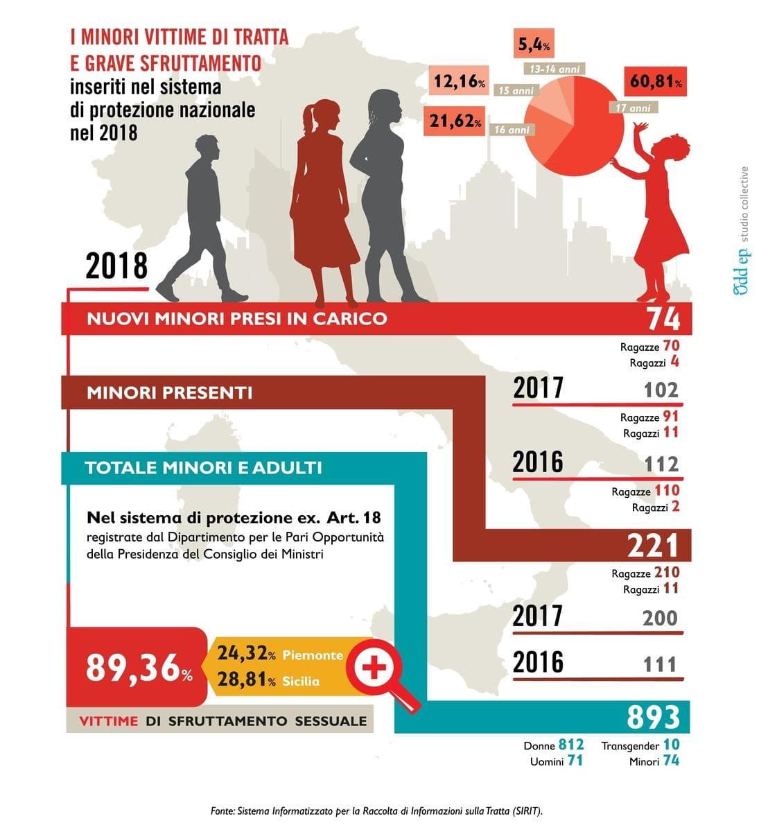 sfruttamento prostituzione italia save the children-2