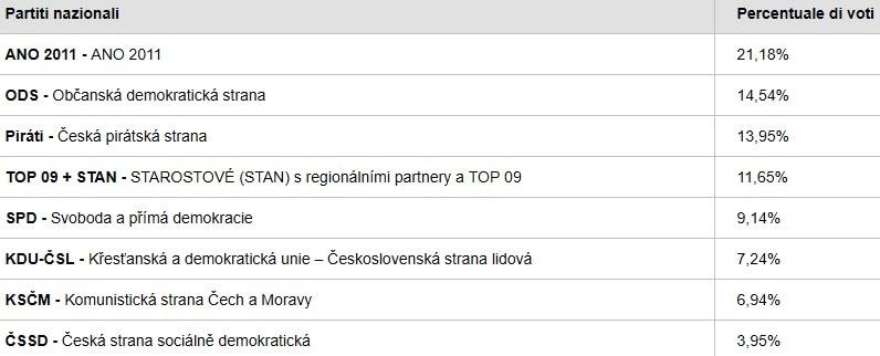 elezioni europee exit poll repubblica ceca-2