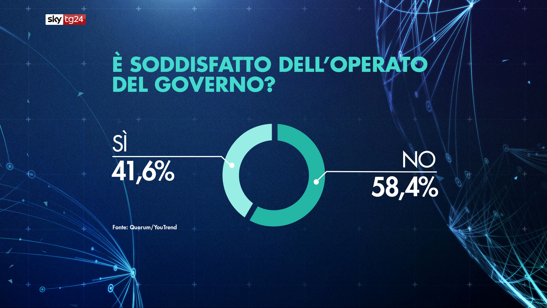 sondaggio consenso governo-2