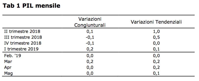pil-mensile-stime-confcommercio-2