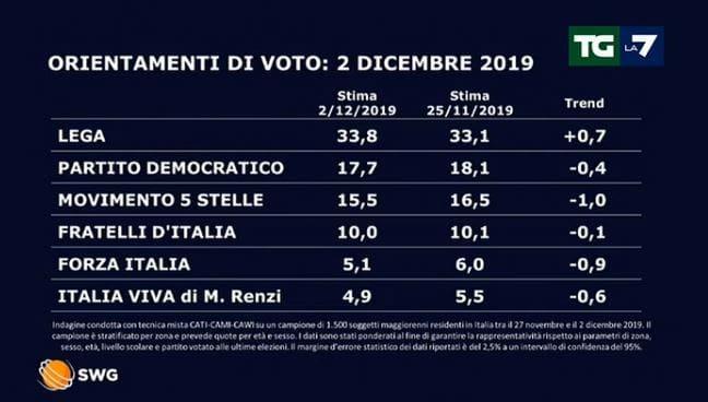 sondaggi oggi dicembre-2