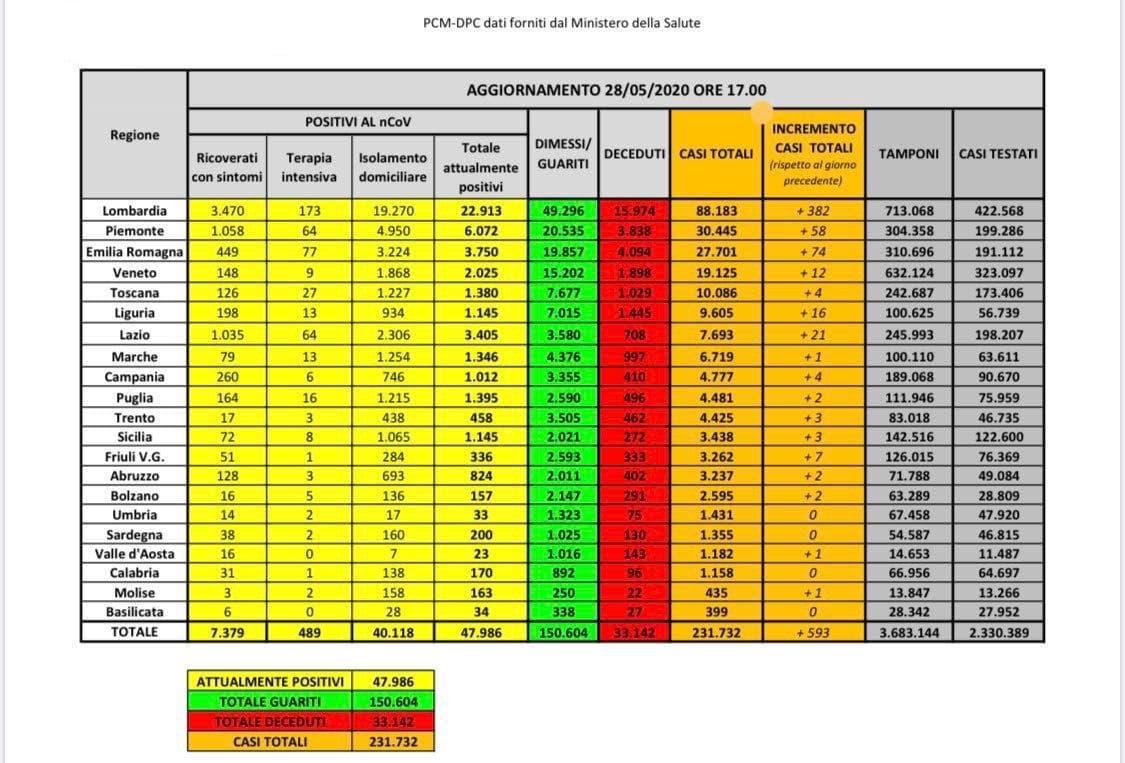 bollettino coronavirus 28 maggio 2020-2