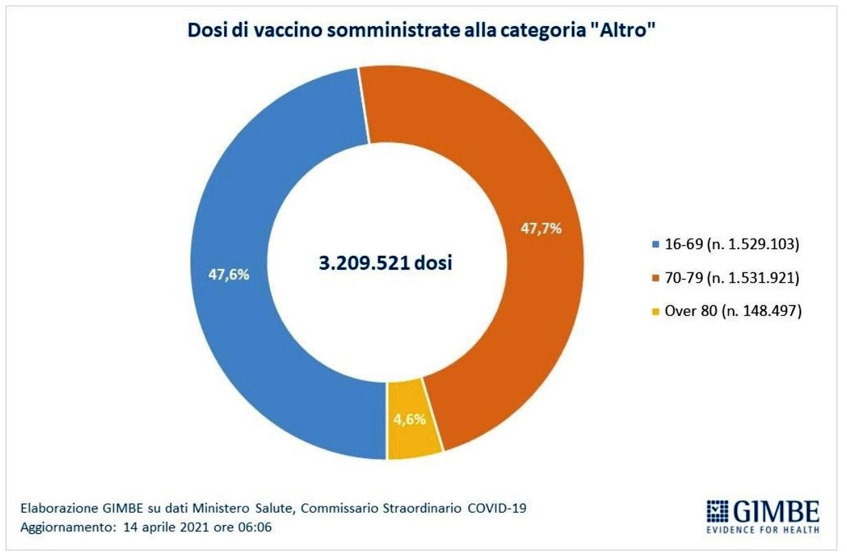 gimbe dosi vaccino somministrate categoria altro-2