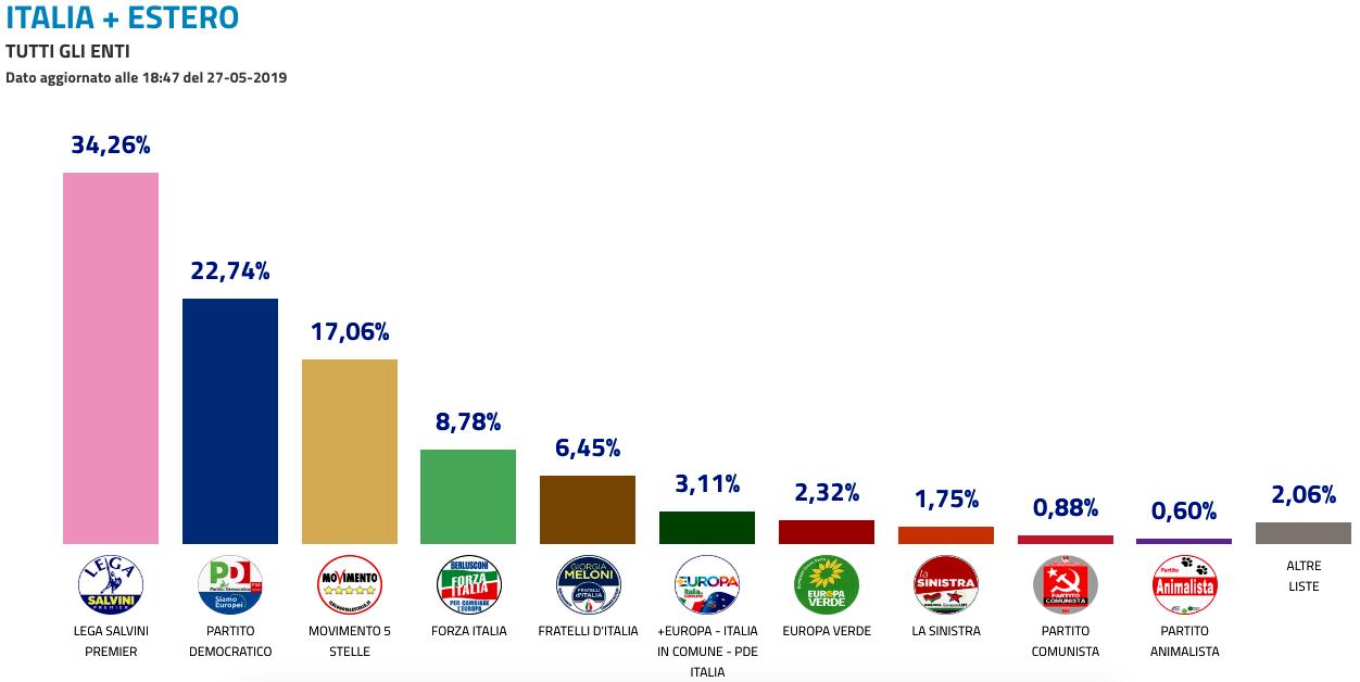 risultati elezioni europee 2019-2