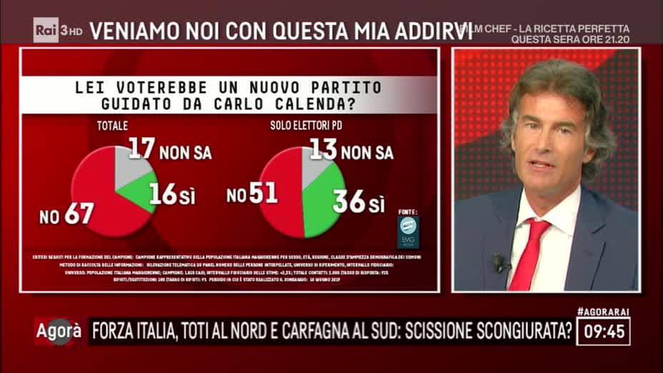 sondaggio partito calenda-2