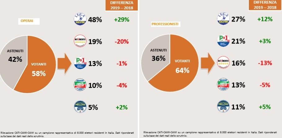 voto operai professionisti-2