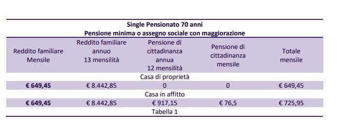 pensione di cittadinanza 1-2