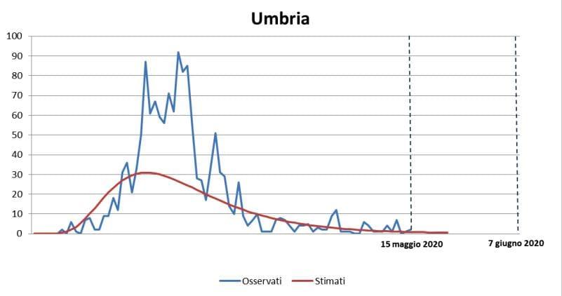 UMBRIA-3-2