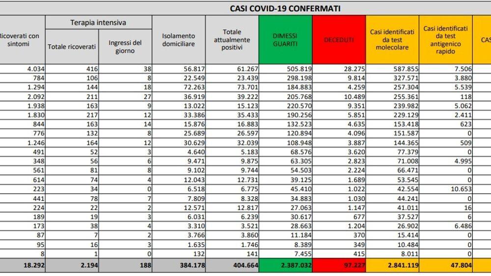 Coronavirus, il bollettino di oggi 26febbraio: 20.499 contagi e 253 morti. Ecco i nuovi casi Covid e le regioni che cambiano colore