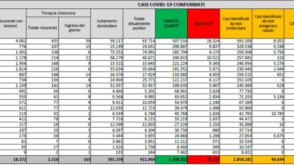 Il bollettino coronavirus di oggi 27 febbraio: 18.916 nuovi contagi e 280 morti. Ecco i nuovi casi covid regione per regione
