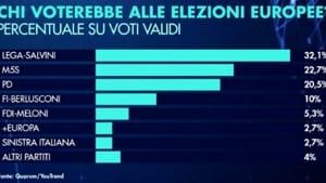 sondaggio youtrend 1 aprile 2019-2