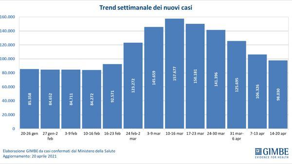 covid italia nuovi casi