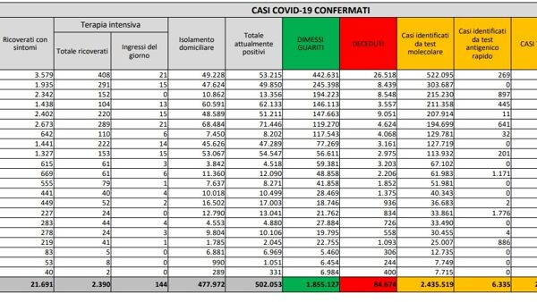 Coronavirus, il bollettino di oggi 22gennaio: 472 morti e 13.633 nuovi casi Covid. Ecco la situazione regione per regione