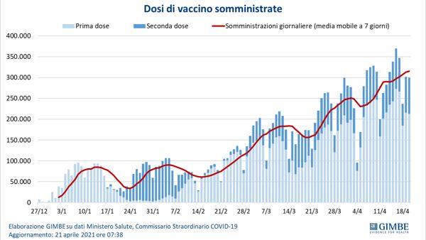 quanti vaccini al giorno media